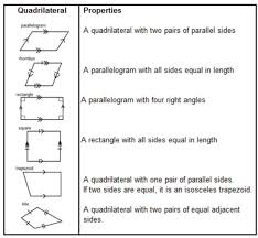 Quadrilateral Properties Chart Answers Quadrilaterals Solutions Examples Worksheets Games