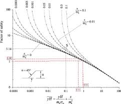 Chart Based Slope Stability Assessment Using The Generalized
