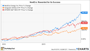 Is Nextera Energy A Buy The Motley Fool