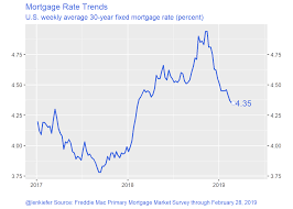 Mortgage Rates And Housing Construction Len Kiefer