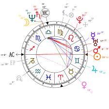 Chris Pratt Birth Chart Astrology And Natal Chart Of Benazir Bhutto Born On 1953 06 21