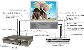 whole home dvr setup diagram images swm 16 wiring diagram further extra view dstv installation diagram