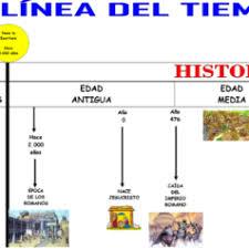 Ejemplo De Lineas De Tiempo Concepto De Linea Del Tiempo Concepto De