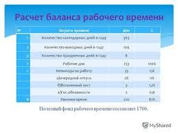 Курсовая на тему бизнес план Обоснование бизнес плана probiz ru  рабочего времени составляет Затраты времениДни% 1Количество календарных дней в году365 2Количество выходных дней в году104 3Количество праздничных дней