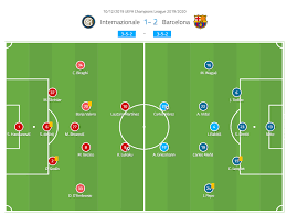 Uefa Champions League 2019 20 Inter Milan Vs Barcelona