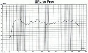 Speaker Frequency Range Chart Speaker Frequency Range And Frequency Response Electrical