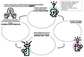 Teaching Strategies for Phase 1 | Knowledge Building @HKU