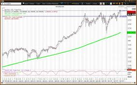 Qqq Live Chart How To Trade Etfs Diamonds Spiders Qqq On Fuzzy Fed And