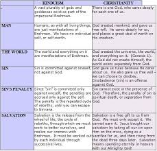 Similarities Between Hinduism And Christianity Chart What Are The Similarities And Differences Between Christian