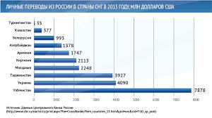 Трудовая миграция из Центральной Азии в Россию в контексте   55 Трудовая миграция 4
