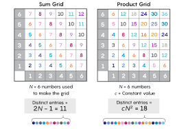 The Sum Product Problem Shows How Addition And