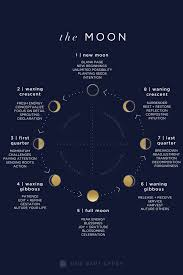 Lunar Guide Moon Phases Decoded One Part Gypsy