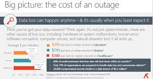 Office Coverage Native Office 365 Backup Coverage Myths Debunked