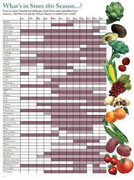 California Fruit Season Chart What You Can Do In Season Produce Real Food Recipes