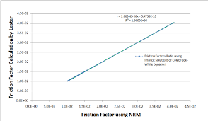 friction factors ratio based on implicit solutions of colebrook