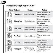 Trailer Tire Pressure Chart Trailer Parts Blog Trailer Tire Wear Chart