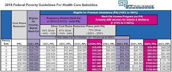 Covered California 2018 Income Chart Obamacare Subsidy Chart 2016 Covered California Health