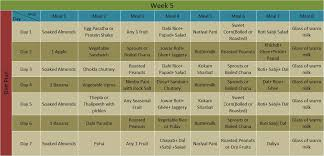 North Indian Diet Chart For Weight Loss Perfect Indian Diet Plan For Weight Loss Health N Wellness