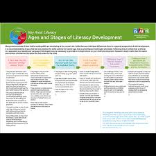 Literacy Milestones Chart Ages Stages Of Literacy Development Ages 3 To 12