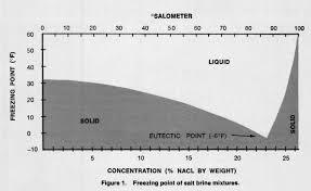 Brine Water Freezing Point Chart Snowex Brine Pro 2000 Automatic Brine Maker Ice Control