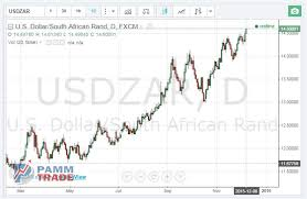 Usd To Zmk Chart Forex Rates Zar Usd Zar To Usd Exchange Rate Bloomberg