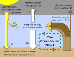 green house effect greenhouse effect wikipedia