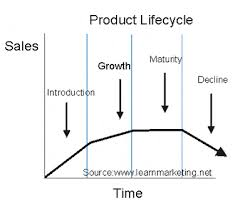 inspire sachin tendulkar and product life cycle sachin tendulkar and product life cycle