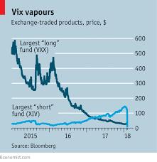 Vix Chart 2015 Vexed About Vix Bets On Low Market Volatility Went
