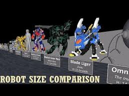 Robot Size Chart Giant Robot Size Chart Size And Scale Of Giant Monsters