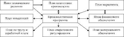 Реферат производственная деятельность предприятия > ищем документы  Реферат производственная деятельность предприятия