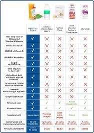 Multivitamin Effectiveness Chart Vanilla Shake Font Free Download