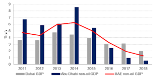 The Uaes Consumption Challenge Emirates Nbd Research