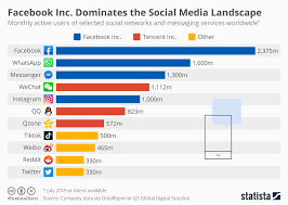 Chart On Social Media Chart Facebook Inc Dominates The Social Media Landscape