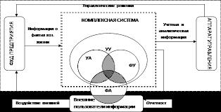 Реферат Сравнительной характеристики финансового и  Исходя из вышесказанного предлагается принципиальная схема построения комплексной системы финансового управленческого учета и анализа на предприятии