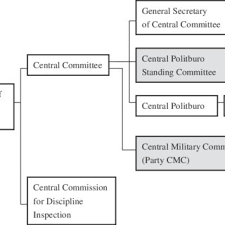 Chinese Communist Party Organization Chart The Commanding Structure And Organization Of The Armed