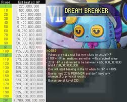 Found This Dream Breaker Hp Table In A Sea Maplestory