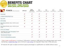 Csa Points Chart Ppt How To Get Your Versapoints Vps Your Money Power