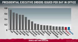 Truman Presidency Chart Chart Imitates Life Executive Orders Msnbc
