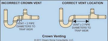 Kitchen Sink Plumbing Vent Kitchen Sink Plumbing In 2019