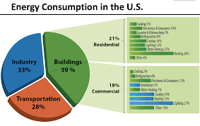renewable energy charts fun renewable energy facts energy consumption in the us