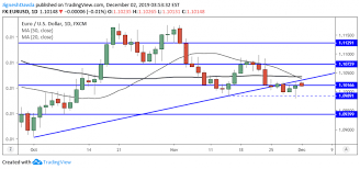 Eur Usd Daily Forecast Euro Holds Steady After