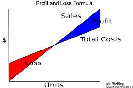 Profit Loss Formula Profit And Loss Formula With Excel Templates And Pdf Download