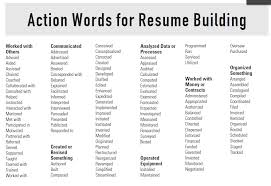 Power Words For Resume Powerful Resume Words Resume Samples