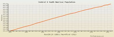 South America Population Chart Central South America Population Historical Data With Chart