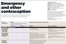Reference Chart Emergency And Other Contraception