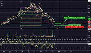 Cgc Stock Price And Chart Asx Cgc Tradingview