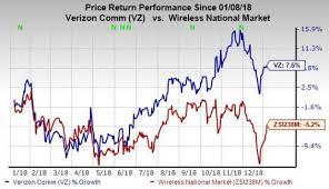 Vz Stock Price Vz Stock Quote 2019 09 11