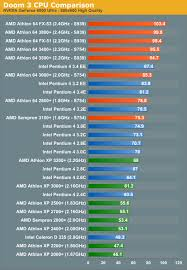 Amd Intel Equivalent Chart Amd Vs Intel Doom 3 Cpu Battlegrounds
