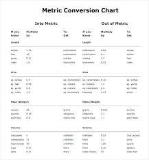 Chemistry Conversion Chart 2018 Chemistry Metric Conversion Chart Printable Futurenuns Info