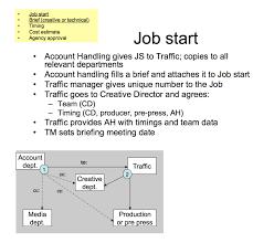 ПОРТФОЛИО Трафик система управление проектами рекламного  Трафик система